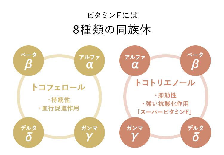 ビタミンEには8種類の同族体