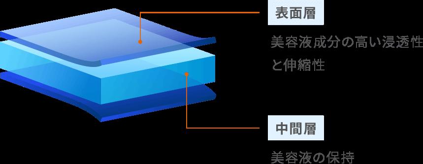 表面層:美容液成分の高い浸透性と伸縮性・中間層:美容液の保持