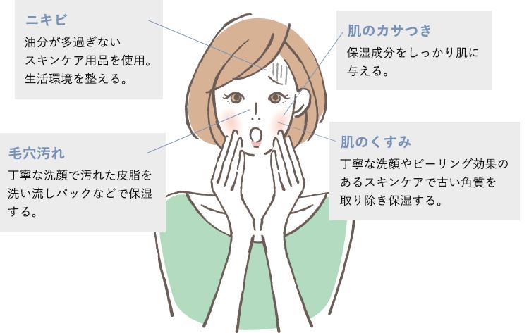肌悩み 適切な対処を図解